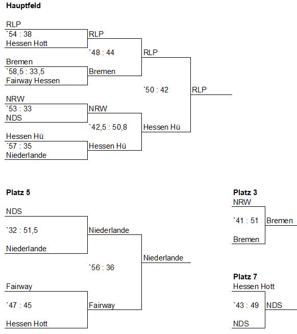 13er Wette Spielplan Rheinland Pfalz